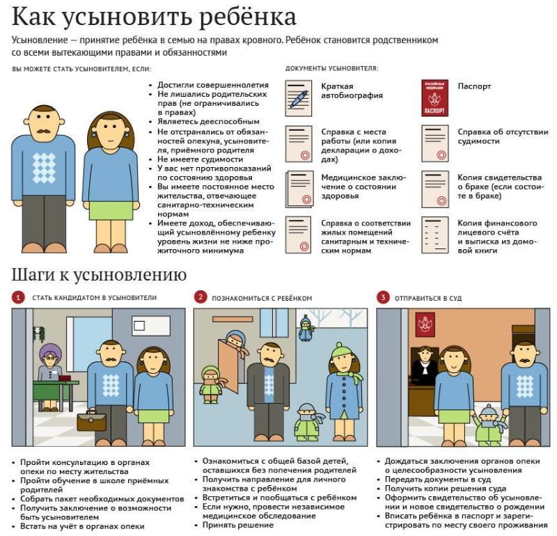 как найти федеральный банк данных усыновления в России
