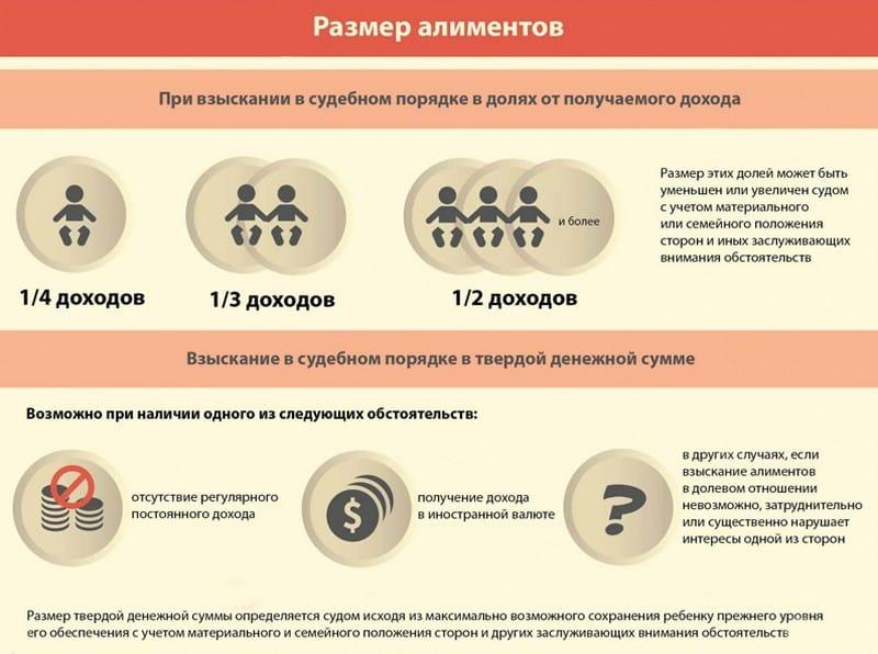 Размер алиментов на троих детей: максимальная сумма и проценты от зарплаты в России