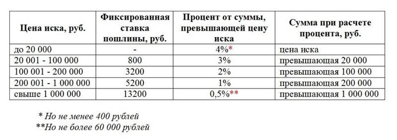 Размер госпошлины при разделе имущества супругов и куда платить